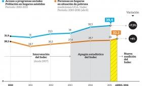 La pobreza creció pese al incremento de los planes sociales