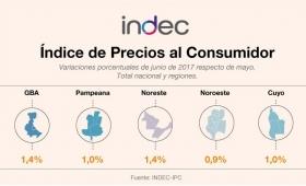 Según el Indec, la inflación de junio fue del 1,2%