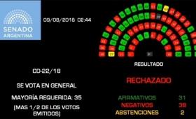 Cómo votó cada senador la ley de aborto