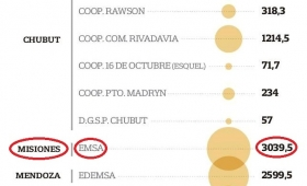 EMSA debe a Cammesa, casi 3040 millones y es una de las más morosas
