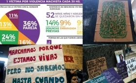 En tres meses hubo 72 femicidios: presentaron pedido de emergencia