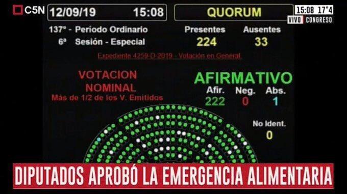 Diputados aprobó la prórroga de la Emergencia Alimentaria